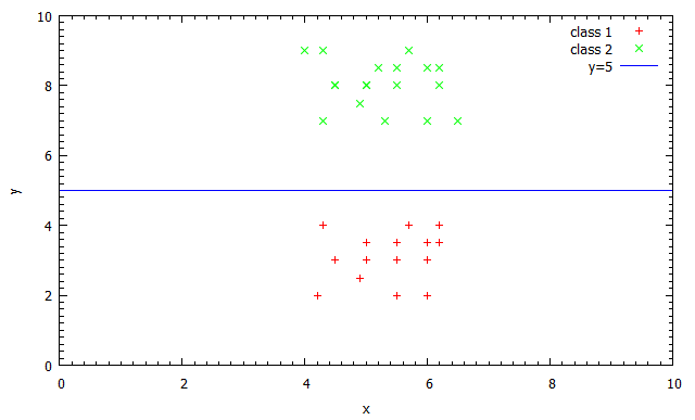An example of linearly seperable data.