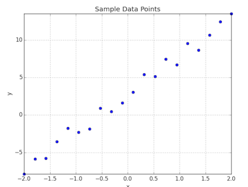 Data points (y, x)